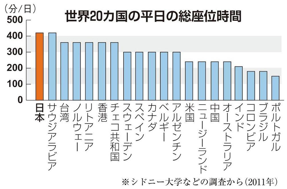 日本人は世界一座っている!?